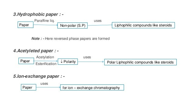 3.Hydrophobic paper : - Paraffine liq. uses Note : - Here reversed phase papers are formed 4.Acetyleted paper : - Acetylat...