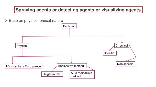  Base on physiochemical nature Spraying agents or detecting agents or visualizing agents Detection Physical Chemical Non-...