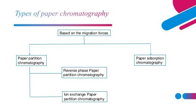 Paper partition chromatography Paper adsorption chromatography Reverse phase Paper partition chromatography Ion exchange P...