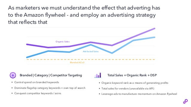 Organic Sales Attributed Sales Blended ACoS As marketers we must understand the effect that adverting has to the Amazon fl...