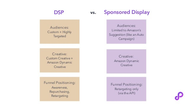 DSP Sponsored Displayvs. Audiences: Custom + Highly Targeted Creative: Amazon Dynamic Creative Audiences: Limited to Amazo...