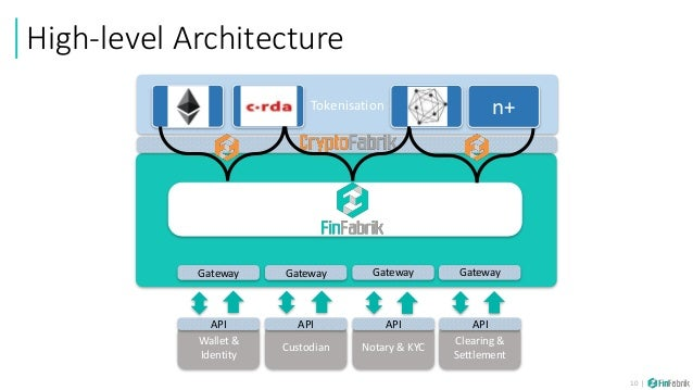 BizDay: Reinventing Capital Markets with Blockchain, Alex Medana