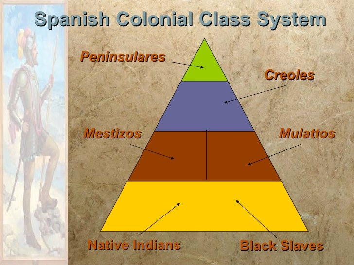 creoles vs peninsulares Spaniards in the colonial empire: creoles vs peninsulars - in  peninsulares, creoles , and mestizos  b hierarchy system was very complex 1.