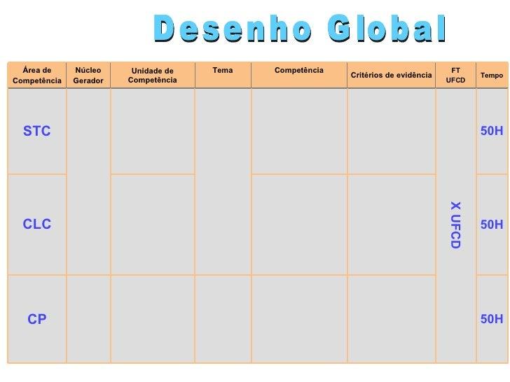 Desenho Global 50H CP CLC STC Área de Competência Critérios de evidência Competência 50H 50H X UFCD Tempo FT UFCD Tema Uni...