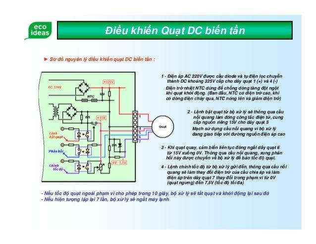 Test quat may mach lanh dc Giới thiệu