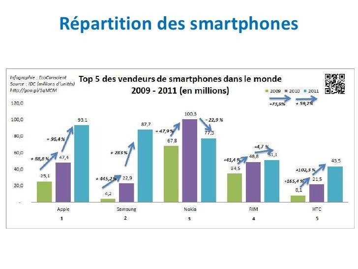 Répartition des smartphones