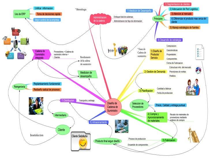 Sitio Del Día Picons Iconos De Redes Sociales Para: Cadena De Suministros : Noviembre 2014