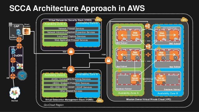 Palo Alto Networks And Aws Streamline Your Accreditation