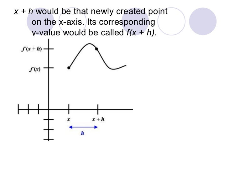 how to find instantaneous rate of change using difference quotient