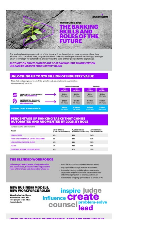 Workforce 2025 Infographic - Banking Skills and Roles of the Future
