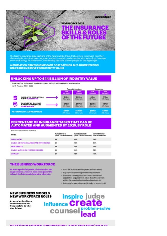 Workforce 2025 Infographic - Insurance Skills and Roles of the Future