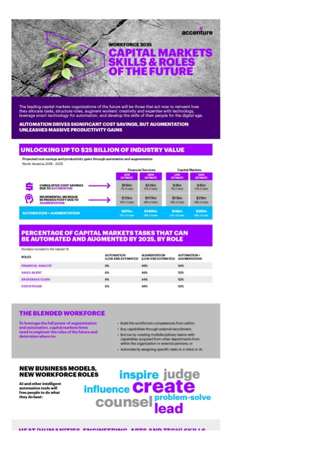 Workforce 2025 Infographic - Capital Markets Skills and Roles of the Future