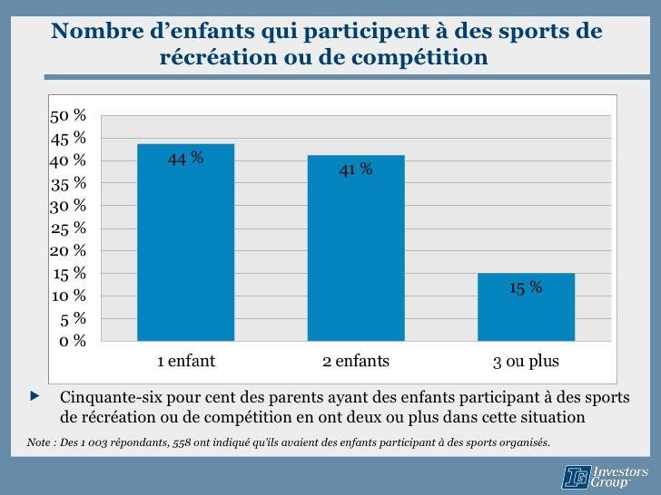 Nombre d'enfants qui participent à des sports de            récréation ou de compétition     Cinquante-six pour cent des ...
