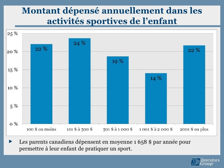 Montant dépensé annuellement dans les        activités sportives de l'enfant   Les parents canadiens dépensent en moyenne...