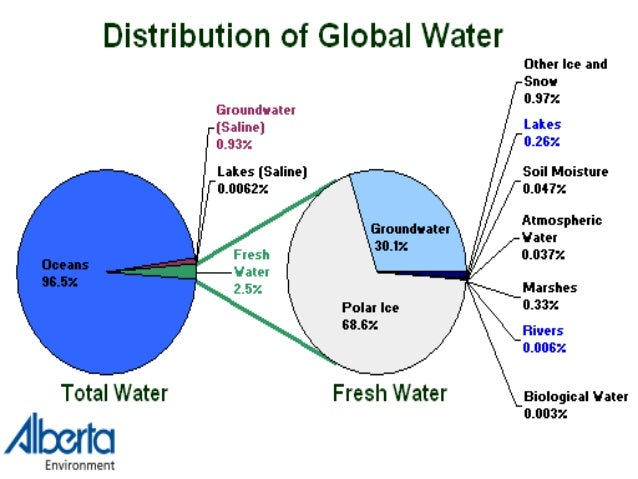 1 27 2016 water distribution on_the_earth