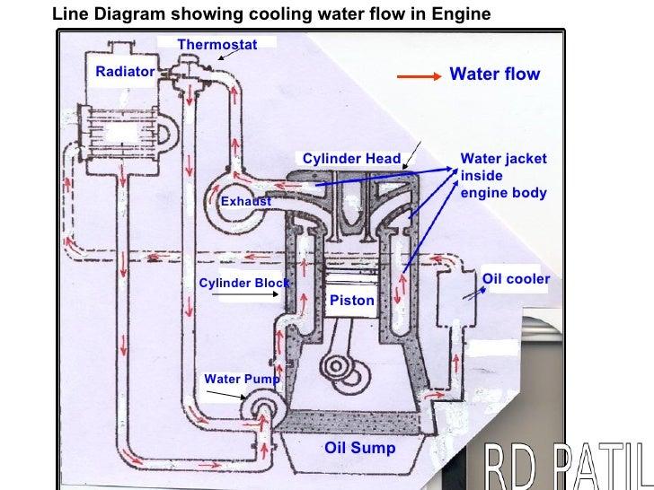 BASIC ENGINE KNOWLEDGE- LEVEL 1