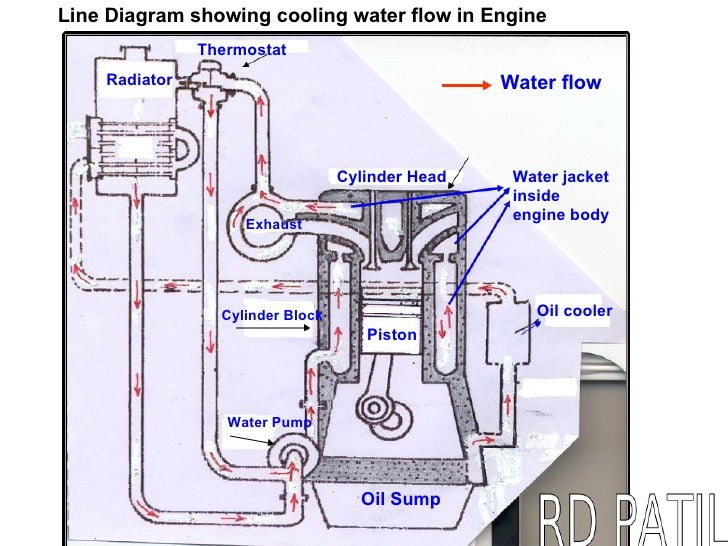 basic engine knowledge level 1 rh slideshare net water pump engine diagram engine water flow diagram