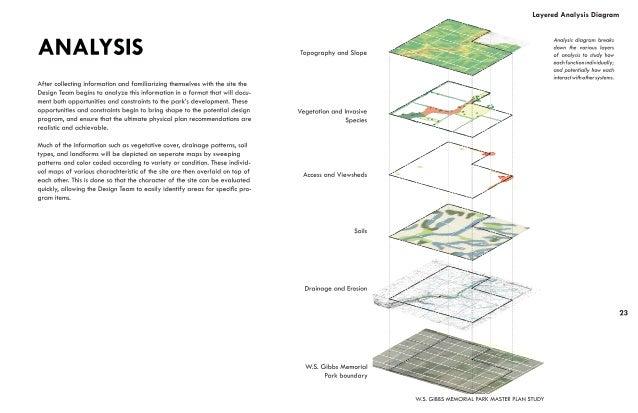 W.S. GIBBS MEMORIAL PARKMASTER PLAN  More opportunities to be involved...  www.reasite.com/w-s-gibbs  Facebook - Hendricks...