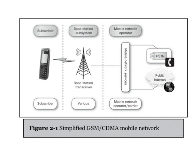 CNIT 128 Ch 2: Hacking the cellular network