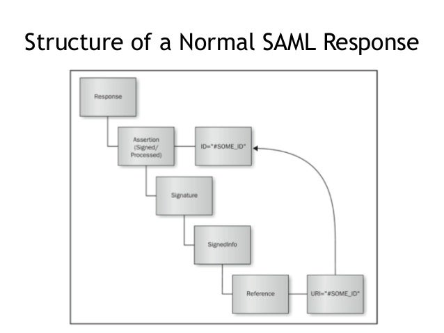 CNIT 128 Ch 6: Mobile services and mobile Web (part 2: SAML to end)