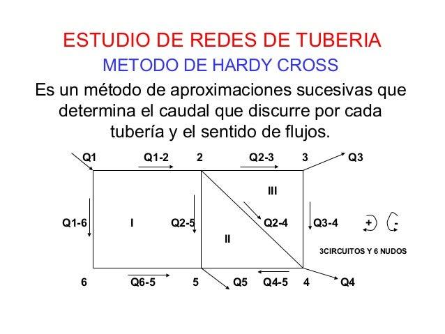 ESTUDIO DE REDES DE TUBERIA  METODO DE HARDY CROSS  Es un método de aproximaciones sucesivas que  determina el caudal que ...