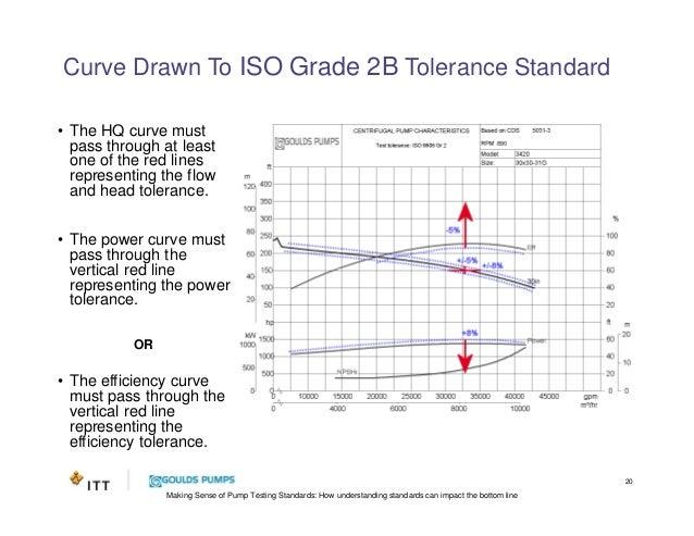 Centrifugal Pump Testing Standards - Presentation by ITT