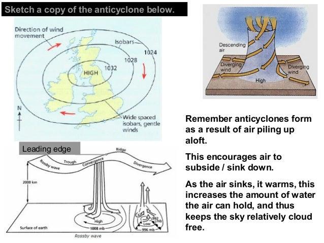 BI - ANTICYCLONES  Slide 2