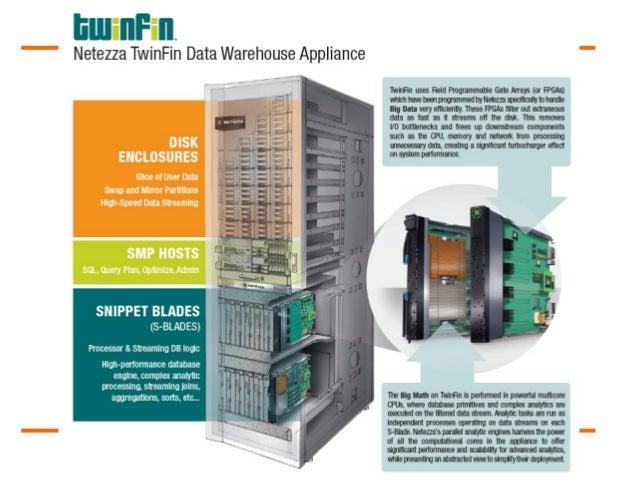 IBM Netezza Appliance Models By Wwwetrainingguru - Netezza architecture