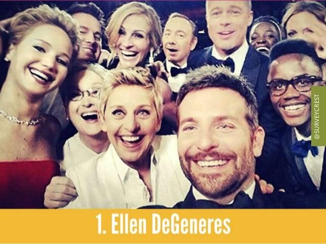 Ellen DeGeneres top the list for her Oscar Selfie. @SURVEYCREST
