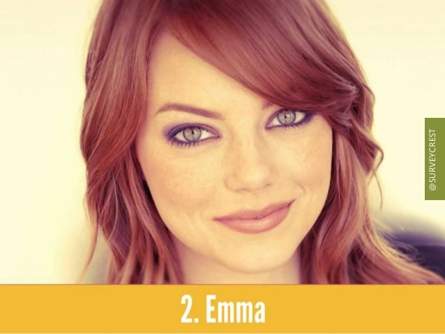 Emma Stone's Nude selfie made headlines and secured second position in search. @SURVEYCREST