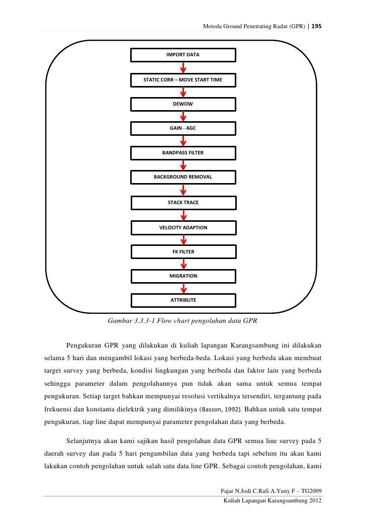 Metoda Ground Penetrating Radar (GPR) | 195                                        IMPORT DATA                            ...