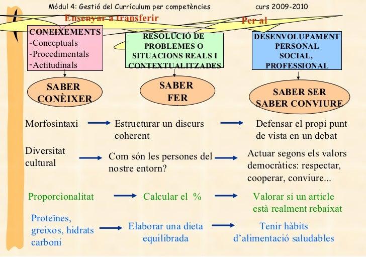 DESENVOLUPAMENT PERSONAL SOCIAL,  PROFESSIONAL SABER  CONÈIXER SABER  FER SABER SER SABER CONVIURE RESOLUCIÓ DE  PROBLEMES...