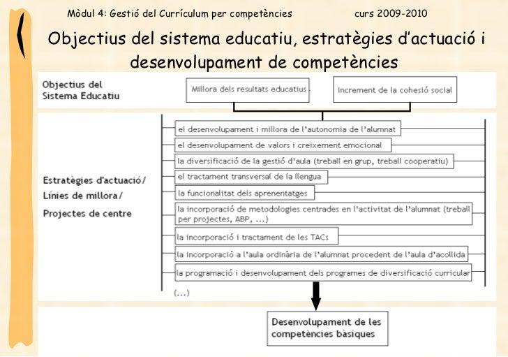 Objectius del sistema educatiu, estratègies d'actuació i desenvolupament de competències   Mòdul 4: Gestió del Currículum ...