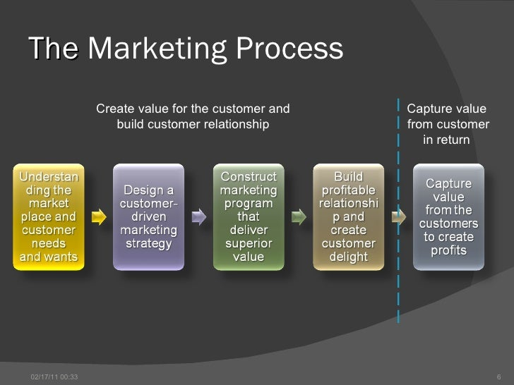 profitable customer relationship definition