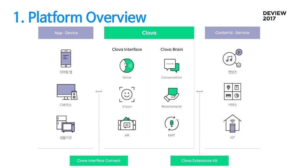 1. Platform Overview