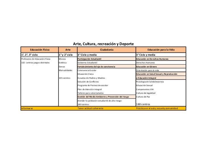Arte, Cultura, recreación y Deporte         Educación Física                Arte                               Ciudadanía ...