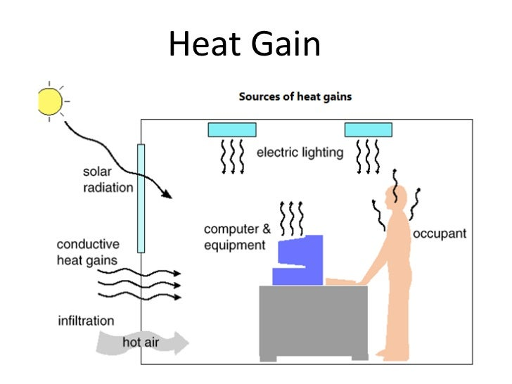 heat load Heatcad provides drawing-based residential heating and cooling load calculations (including manual j), auto detection of unheated surfaces, and 3d cad views.