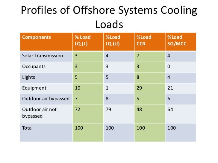 profiles of offshore systems cooling loads
