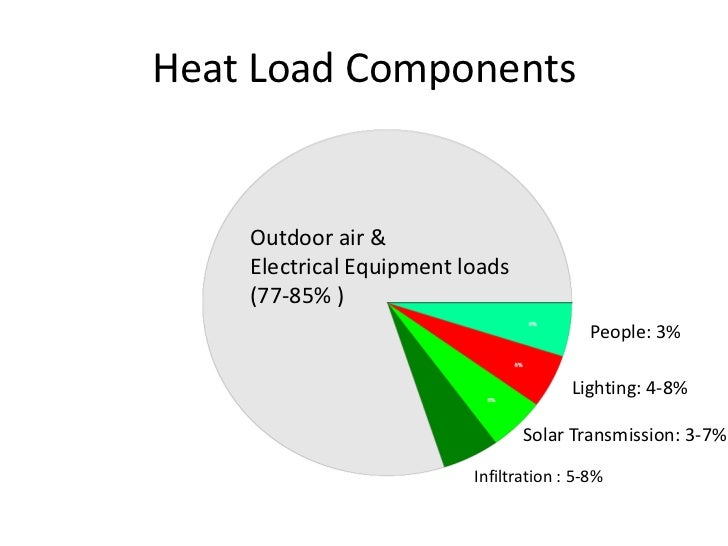 heating and cooling load calculations pdf