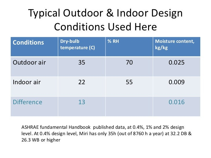12 cooling load calculations for Indoor design temperature ashrae