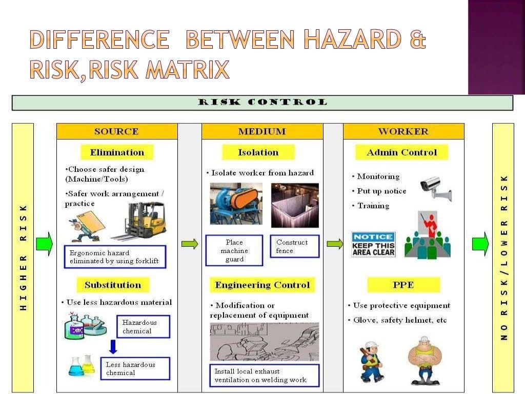 hazard and risk