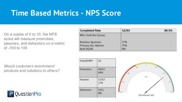 Time Based Metrics - NPS Score On a scales of 0 to 10, the NPS score will measure promoters, passives, and detractors on a...