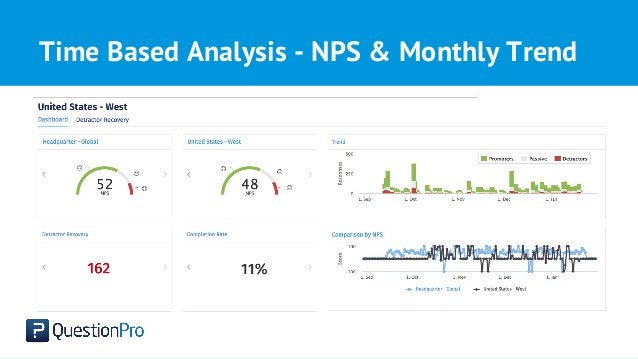 Time Based Analysis - NPS & Monthly Trend