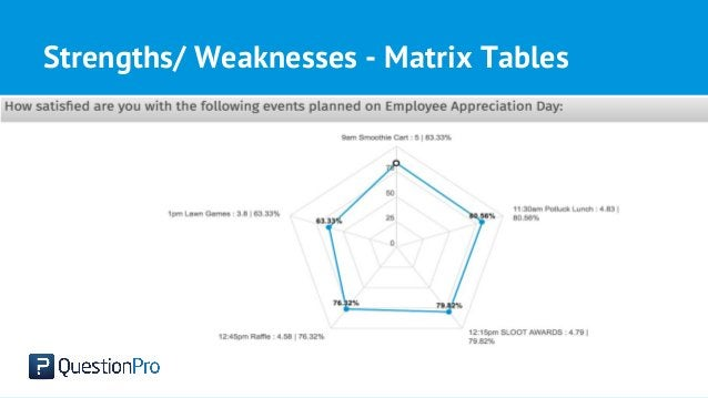 Strengths/ Weaknesses - Matrix Tables