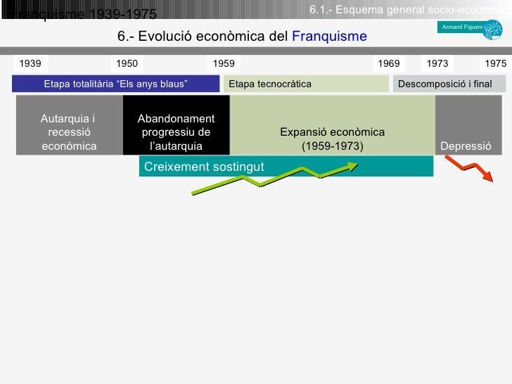 Depressió Expansió econòmica (1959-1973) Abandonament progressiu de l'autarquia Autarquia i   recessió econòmica Etapa tot...