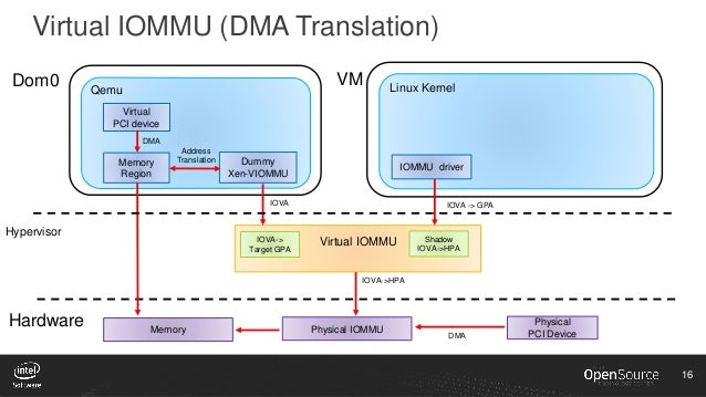 XPDS16: High-Performance Virtualization for HPC Cloud on Xen - Jun Na…