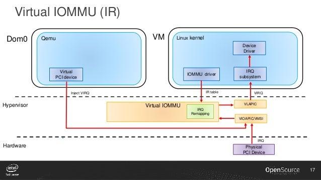 XPDS16: High-Performance Virtualization for HPC Cloud on Xen