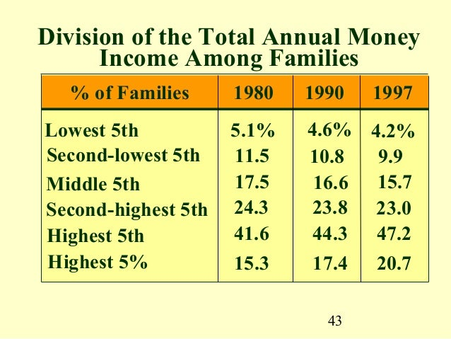 income distribution poverty and discrimination as Start studying microeconomics ch 20- income inequality, poverty, and discrimination learn vocabulary, terms, and more.