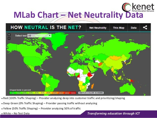Internet Measurements Infrastructure at KENET