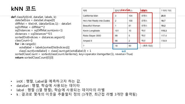 kNN 코드 def classify0(inX, dataSet, labels, k): dataSetSize = dataSet.shape[0] diffMat = tile(inX, (dataSetSize,1)) - dataS...